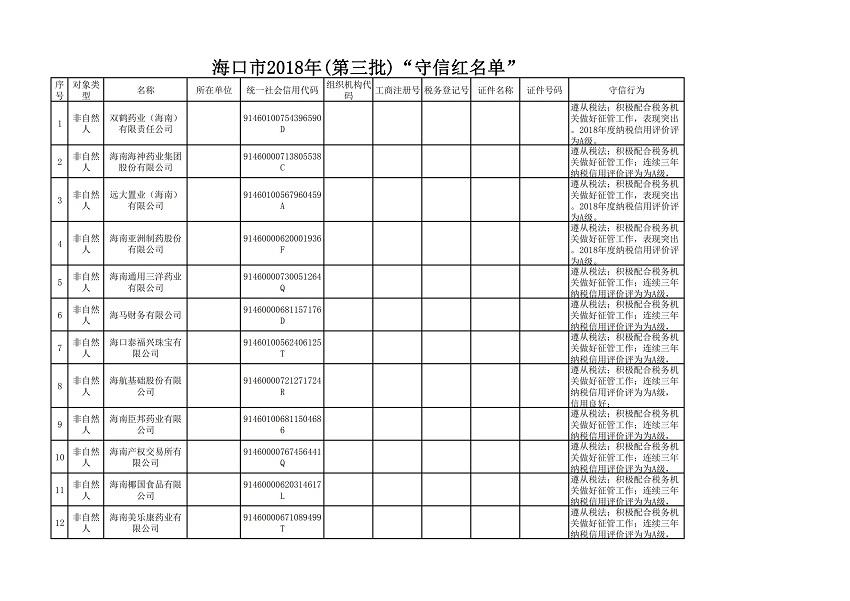 """海口市2018年(第三批)""""守信红名单""""_00.jpg"""