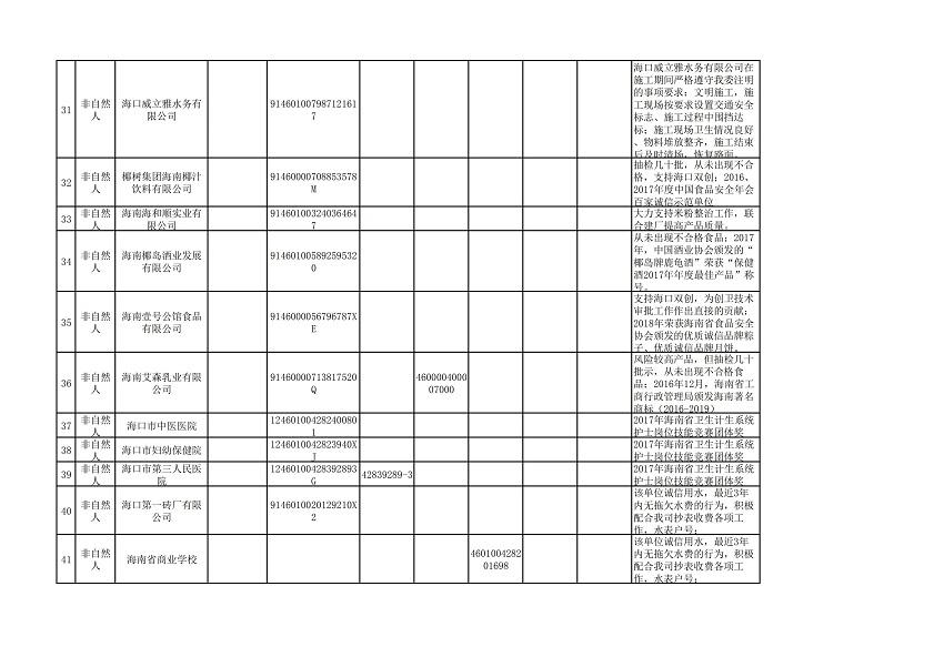 """海口市2018年(第三批)""""守信红名单""""_03.jpg"""