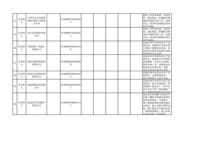 """海口市2018年(第三批)""""守信红名单""""_02.jpg"""