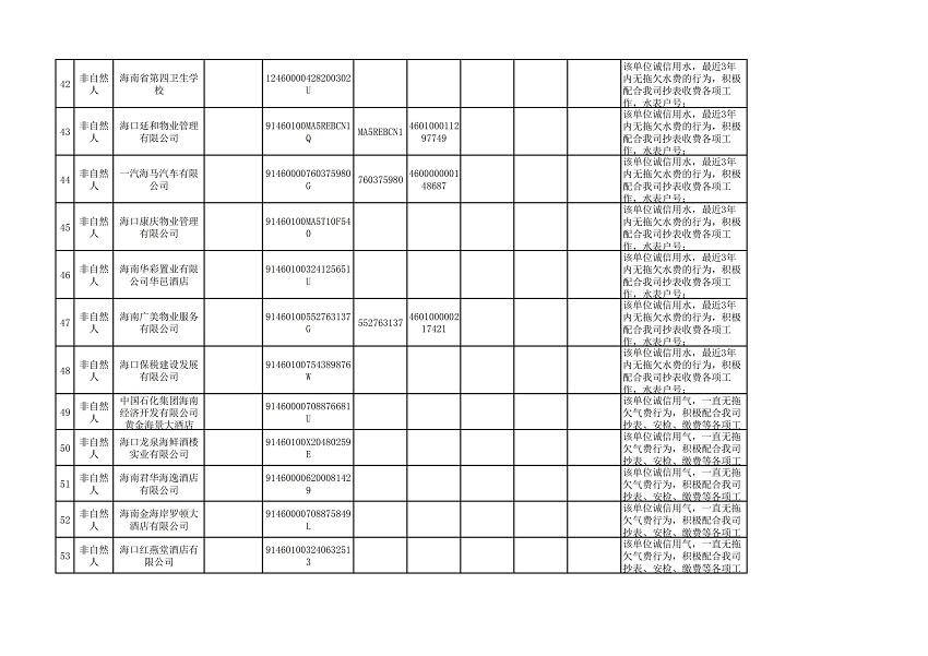 """海口市2018年(第三批)""""守信红名单""""_04.jpg"""