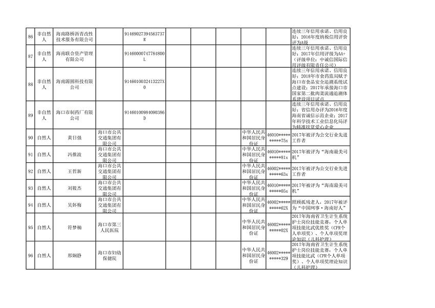 """海口市2018年(第三批)""""守信红名单""""_08.jpg"""