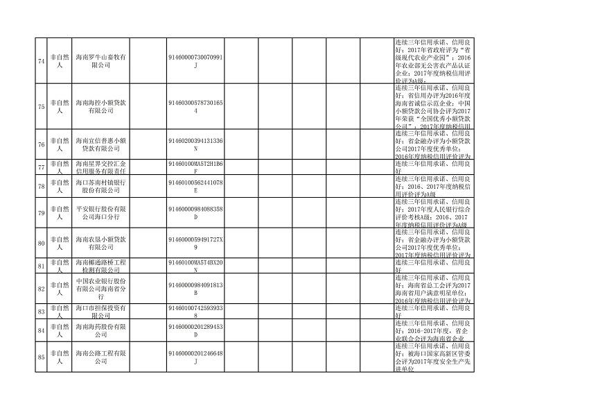 """海口市2018年(第三批)""""守信红名单""""_07.jpg"""