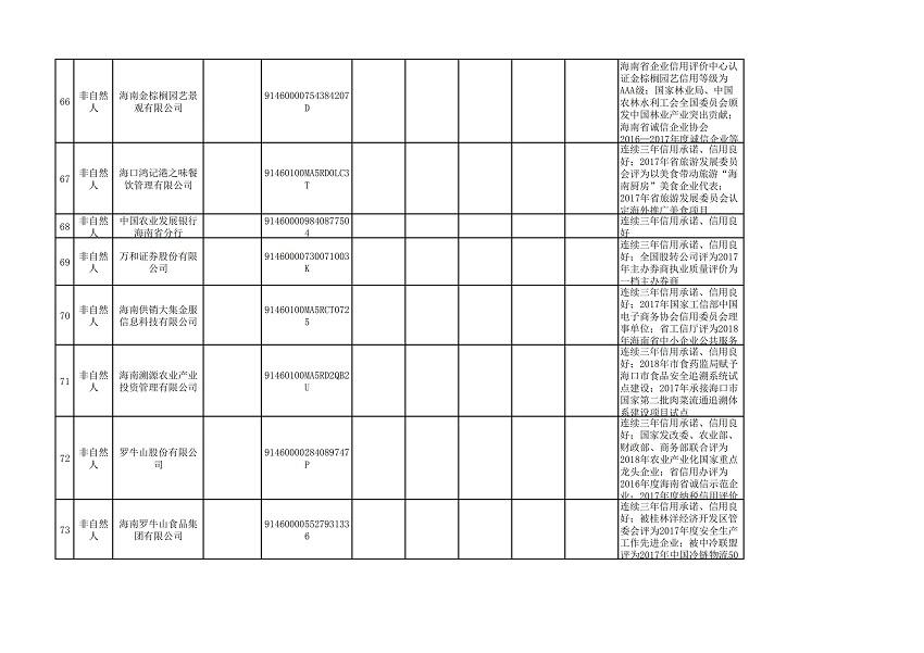 """海口市2018年(第三批)""""守信红名单""""_06.jpg"""